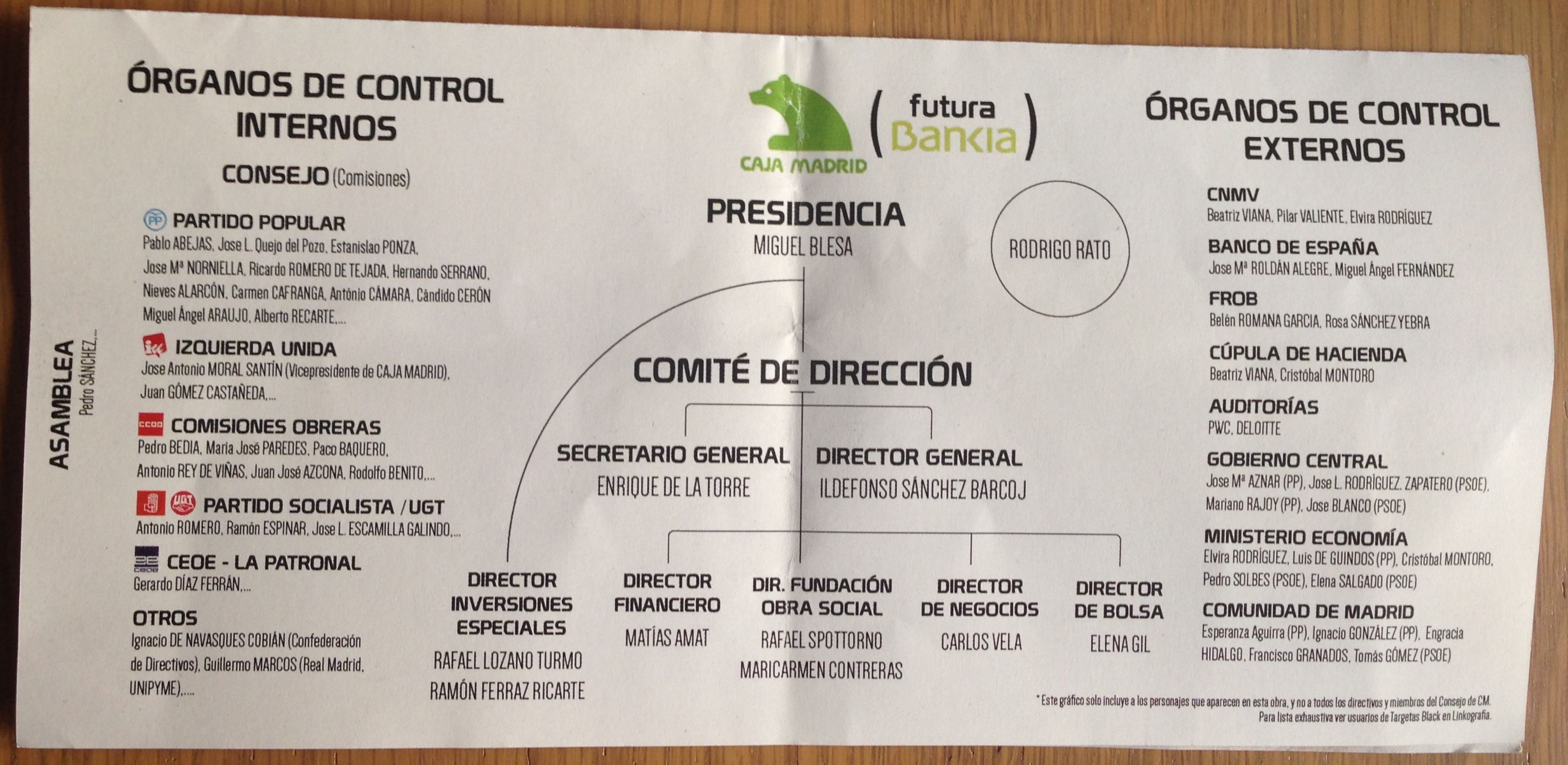 Organigrama Caja Madrid